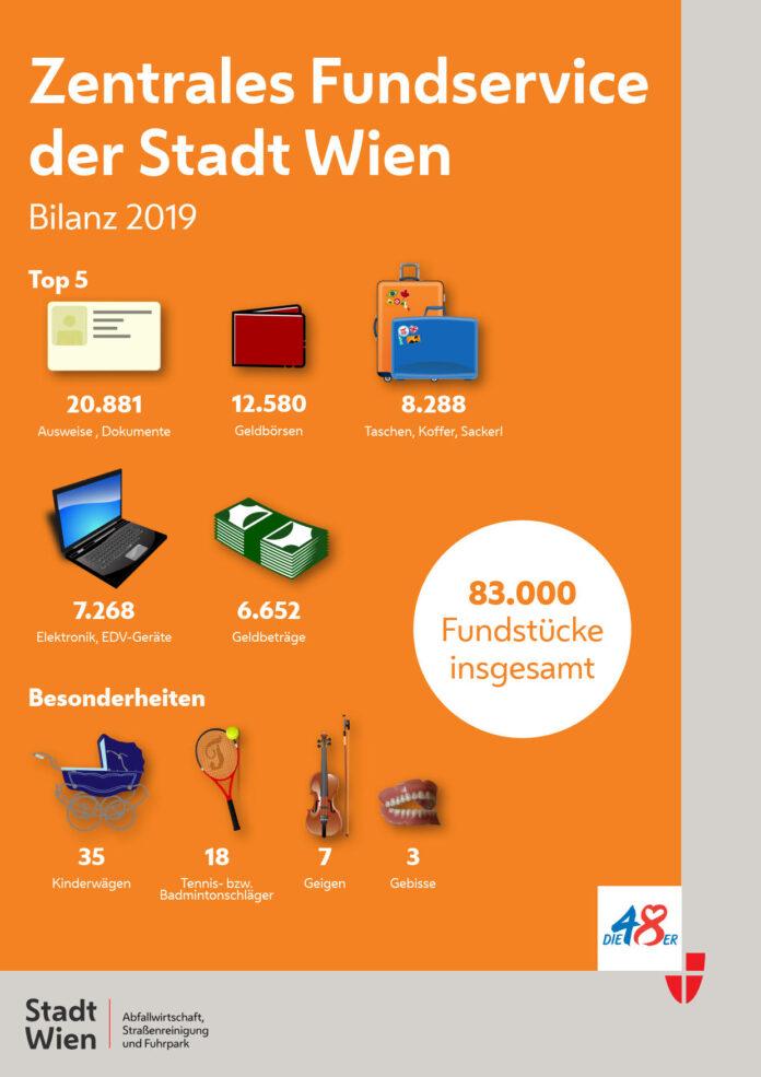 83.000 Funde beim Fundservice der Stadt Wien im Jahr 2019. Bild: MA48.
