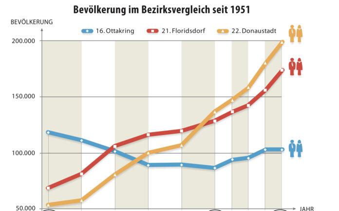 Bevölkerungsentwicklung in Floridsdorf, Donaustadt, und Ottakring. Grafik: Robert Sturm - cordbase.com