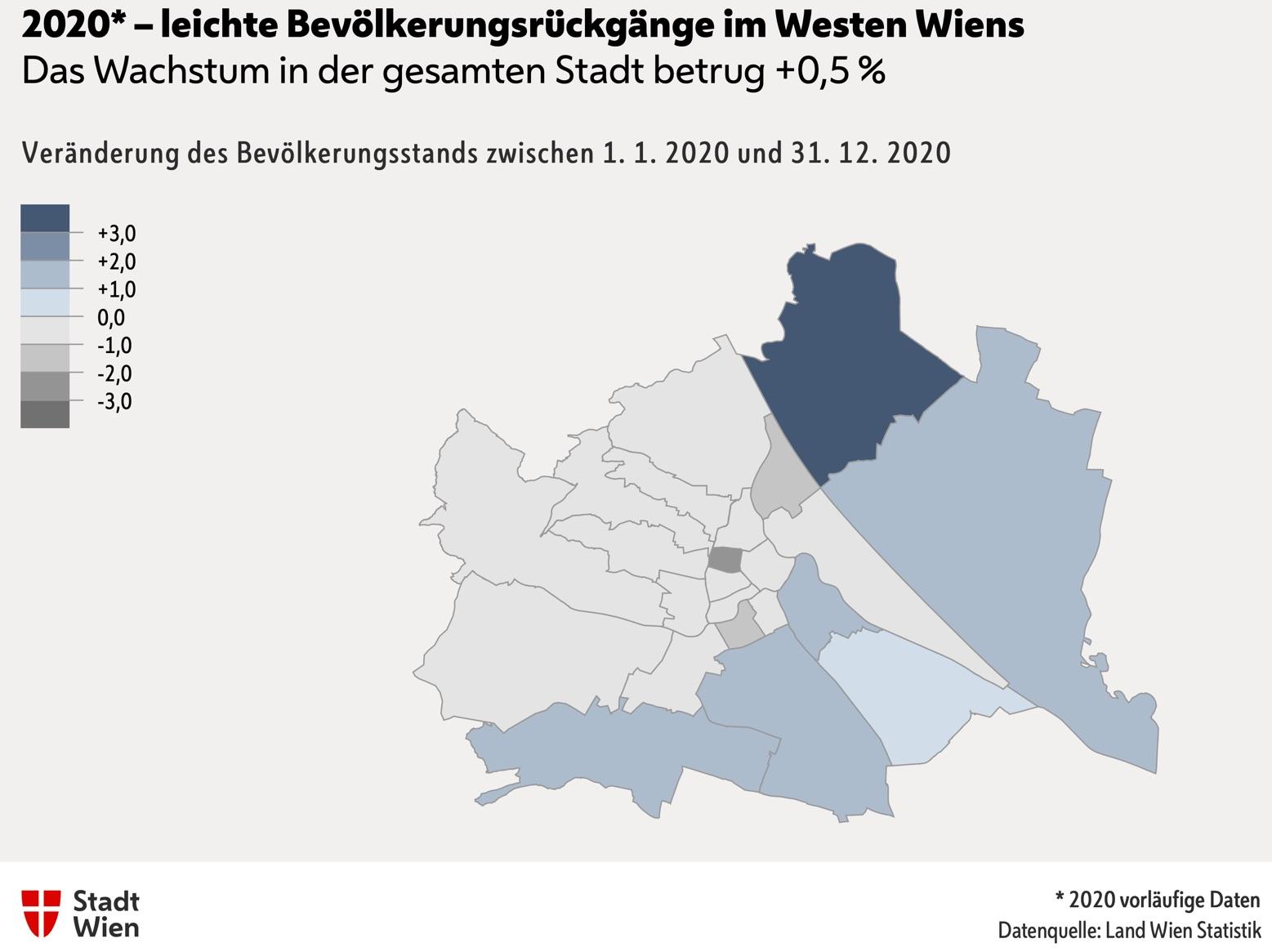 Wien ist die fünftgrößte Stadt der Europäischen Union hinter Berlin, Madrid, Rom und Paris. Das Bevölkertungswachstum (die Grafik zeigt den Jahresvergleich 2020) beschränkt sich fast ausschließlich aufdie Flächenbezirke. In Floridsorf betrug das Wachstum 3,6%, in der Donaustadt 1,9%, in Landstraße 1,7%, inFavoriten 1,6% und inLiesing 1,2%. In der Josefstadt gab es einMinus von 2,1% ... Grafik: MA23 - Statistik Wien.
