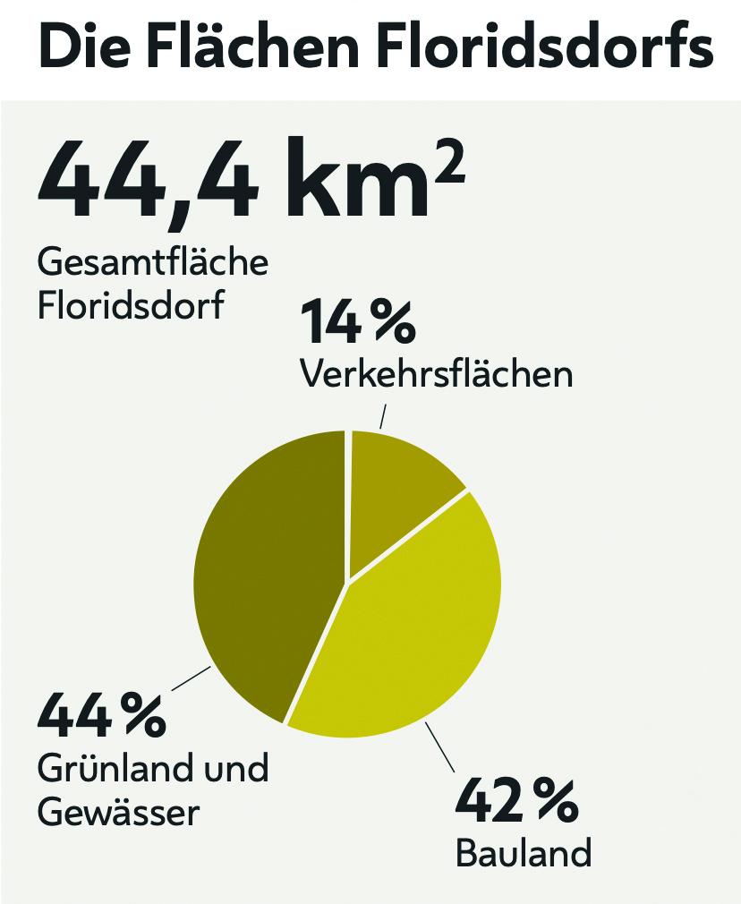 Flächenverteilung in Floridsdorf im Jahr 2018. Grafik: MA23 - Statistik Wien.