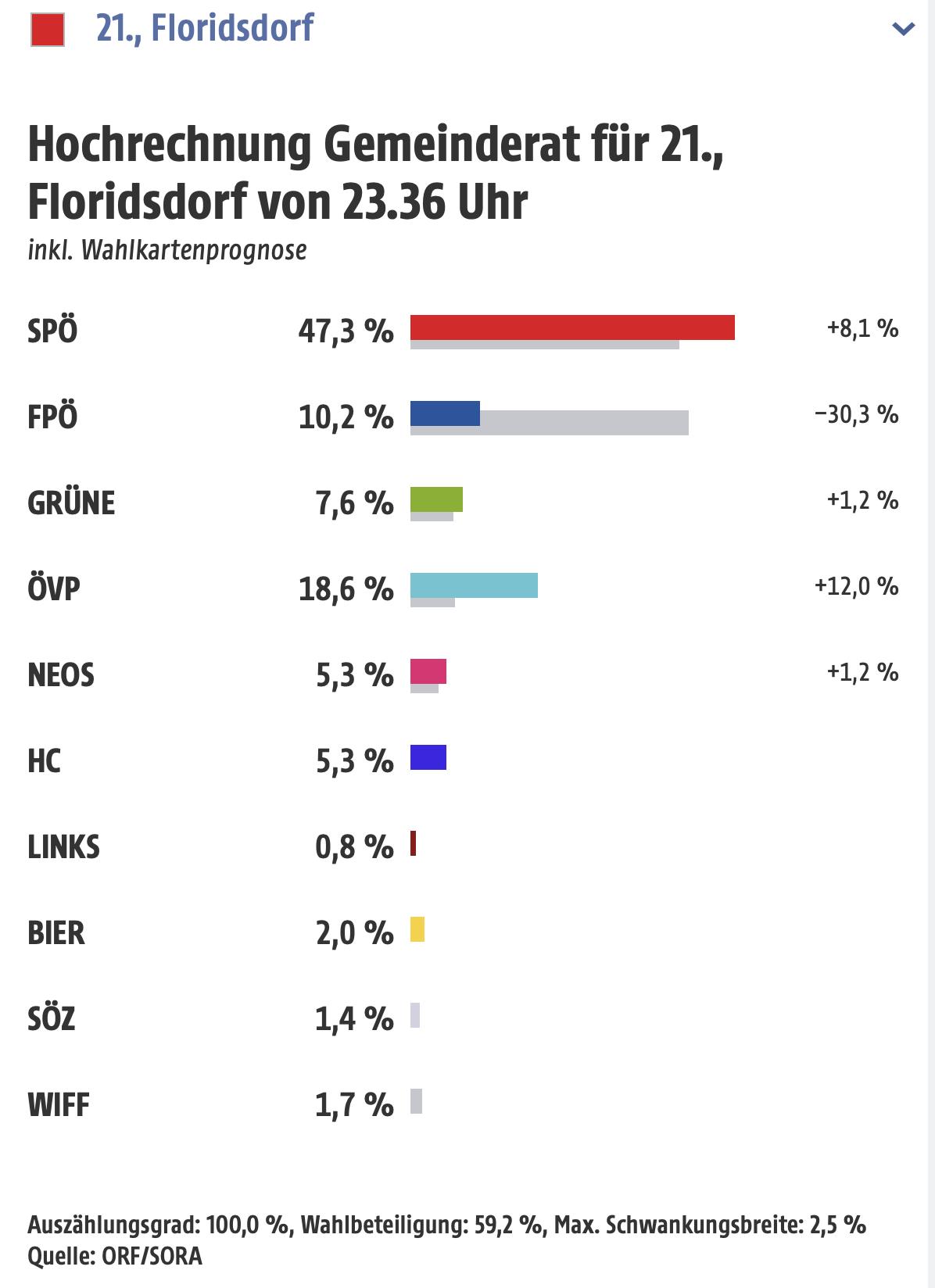 Gemeinderatsergebnis in Floridsdorf mit Wahlkarten-Hochrechnung. BIld: orf.at