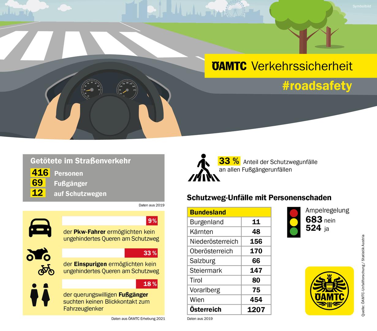 ÖAMTC Schutzwegsicherheit Infografik. ÖAMTC/Wilhelm Bauer