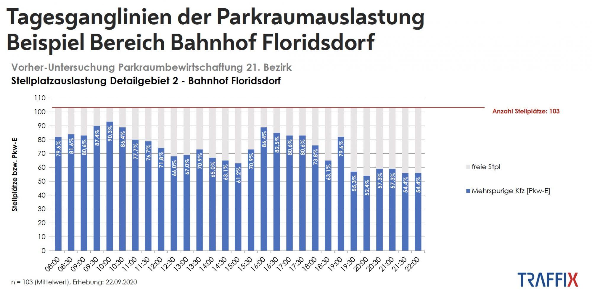 Bahnhofs-Grätzel. Bild: Stadt Wien - Stadtentwicklung und Stadtplanung, Traffix.