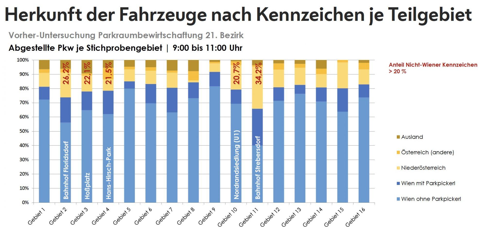 Fahrzeuge nach Herkunft Bild: Stadt Wien - Stadtentwicklung und Stadtplanung, Traffix.