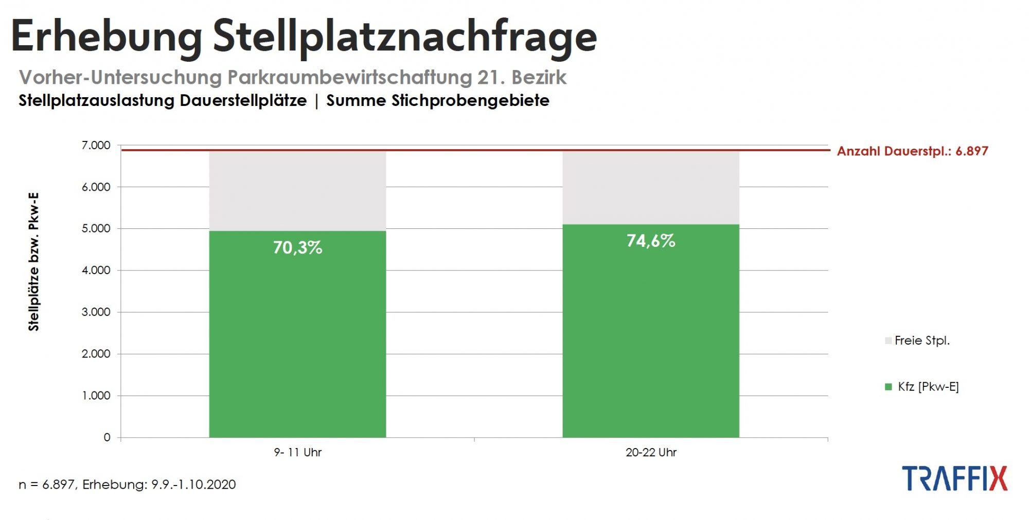 Erhebung Stellplatznachfrage. Bild: Stadt Wien - Stadtentwicklung und Stadtplanung, Traffix.