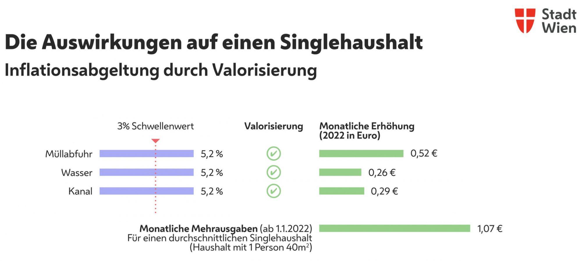 Gebührenanpassung für Wiener Wasserversorgung, Abwasser- und Abfallentsorgung ab 1. Jänner 2022. Copyright: Stadt Wien.