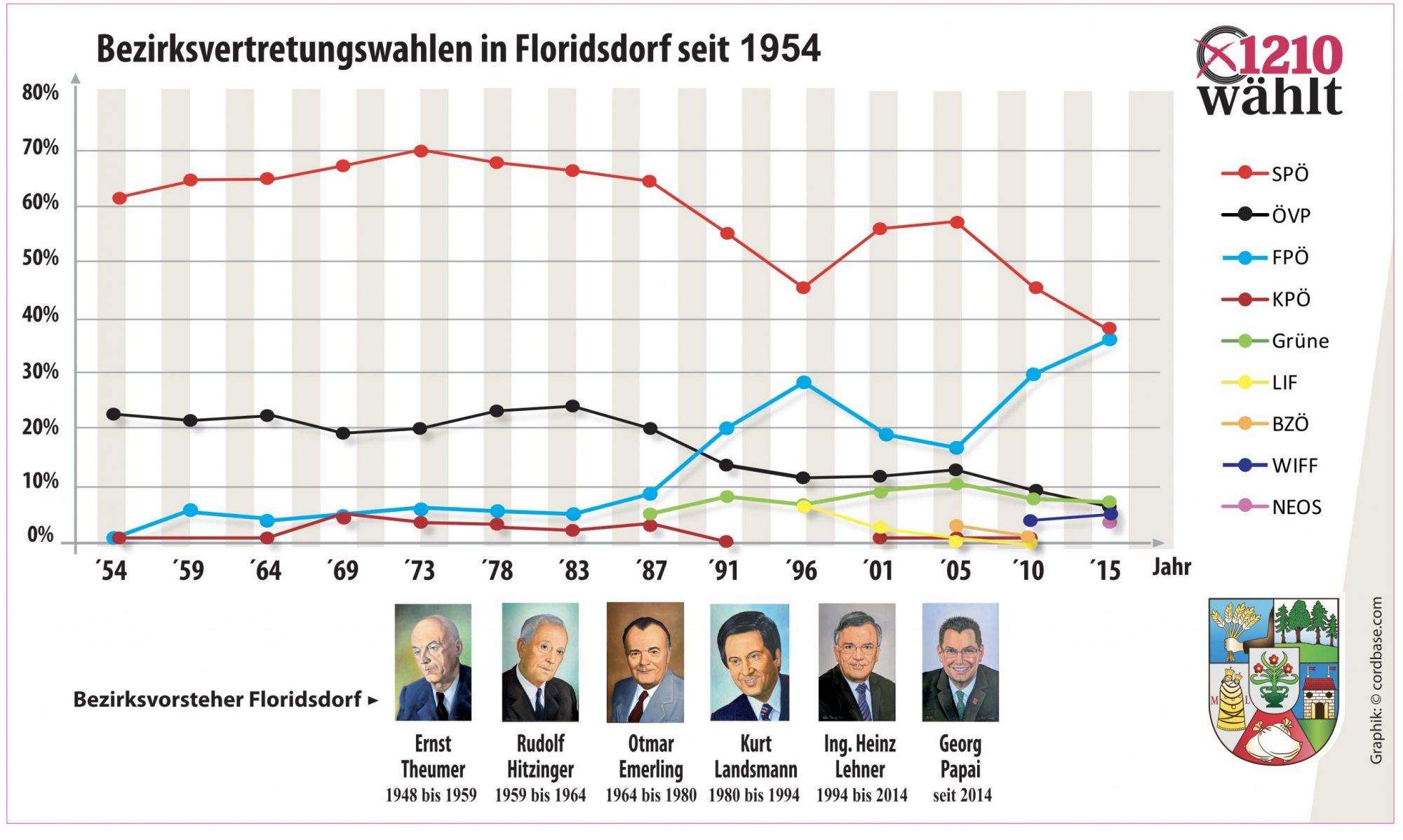Bisherige Bezirksvertretungswahlen in Floridsdorf. Grafik: Robert Sturm - ciordbase.com